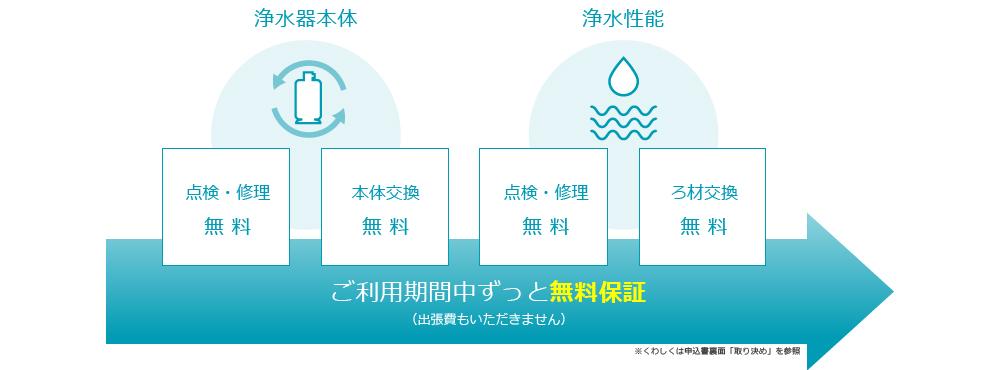 セントラル浄水器アクアス5の無料保証