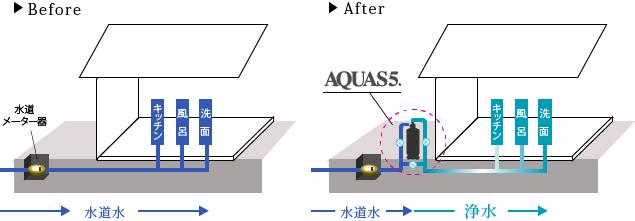 浄水器の戸建て設置 before after