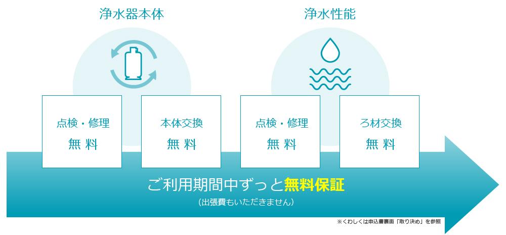 セントラル浄水器が選ばれる理由4