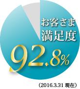 お客様満足度92.8%