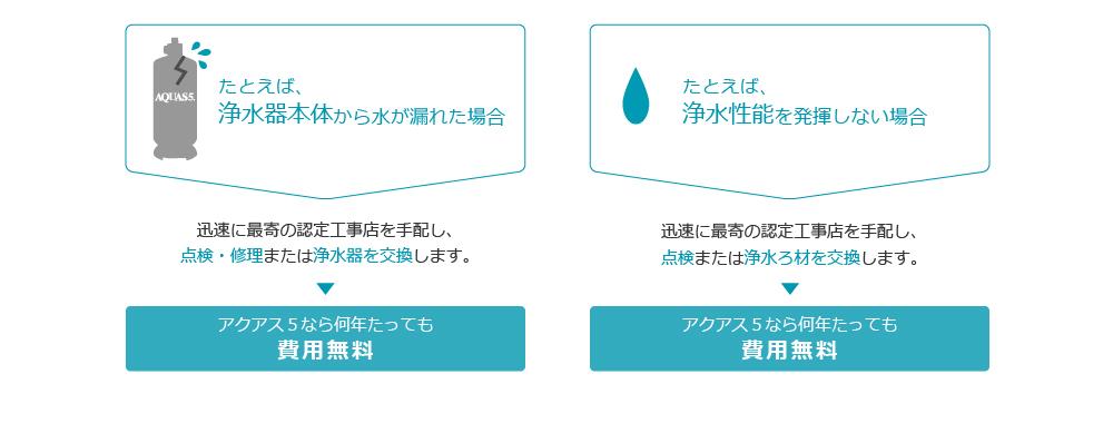 浄水器本体無料保証 浄水性能無料保証