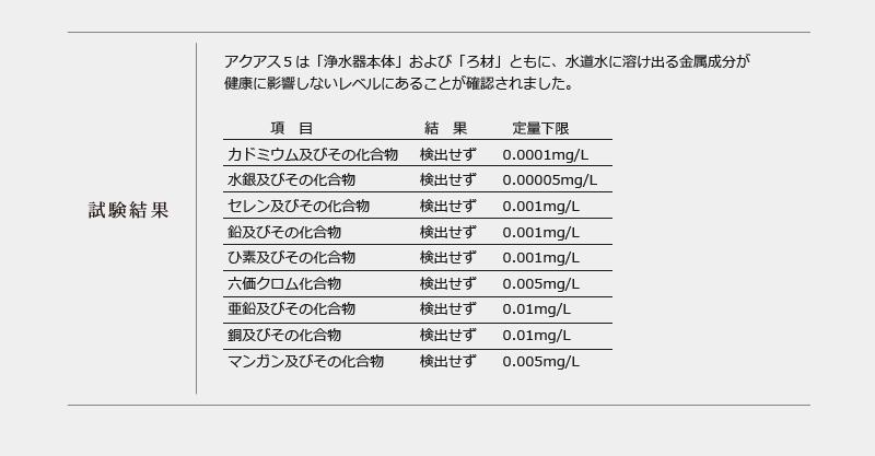 JIS S 3200-7試験報告書(浸出試験)