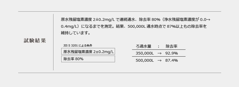 JIS S 3201 試験報告書(遊離残留塩素ろ過能力試験)