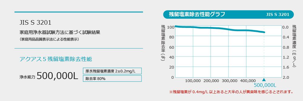 jiss3201 残留塩素除去性能グラフ