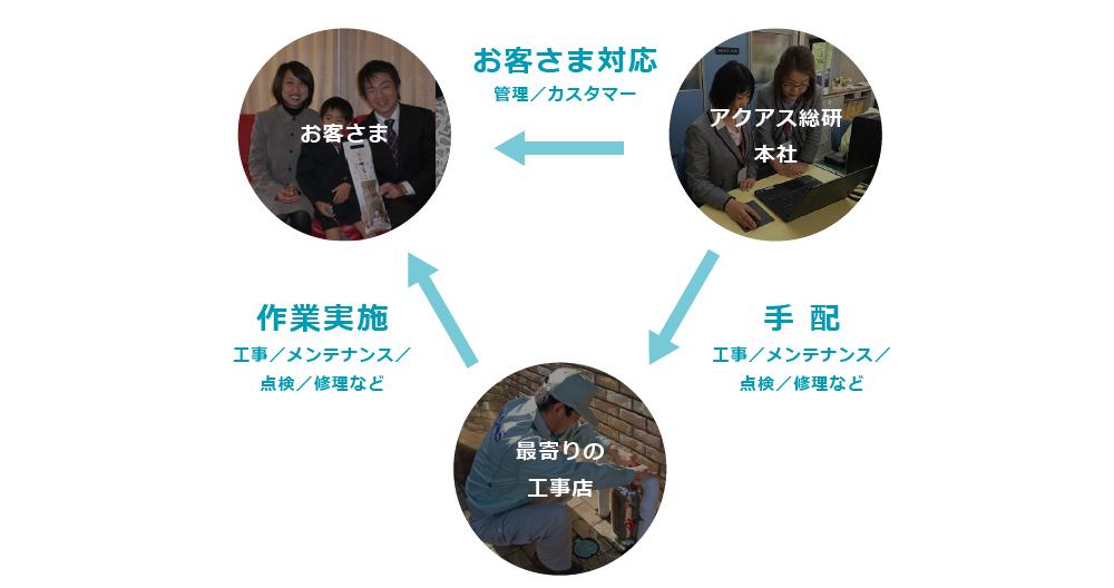 工事サイクル