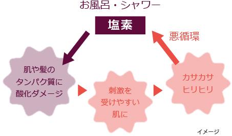 塩素の悪循環