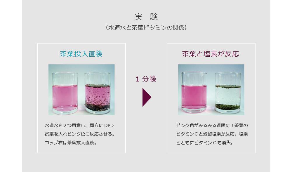 実験(水道水と茶葉ビタミンの関係)